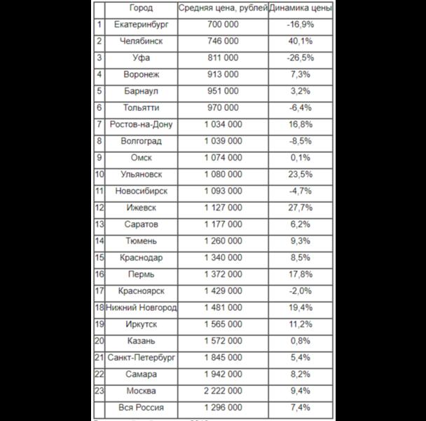 Рейтинг городов по доступности катеров и яхт в 2019 году и изменение их цены за год